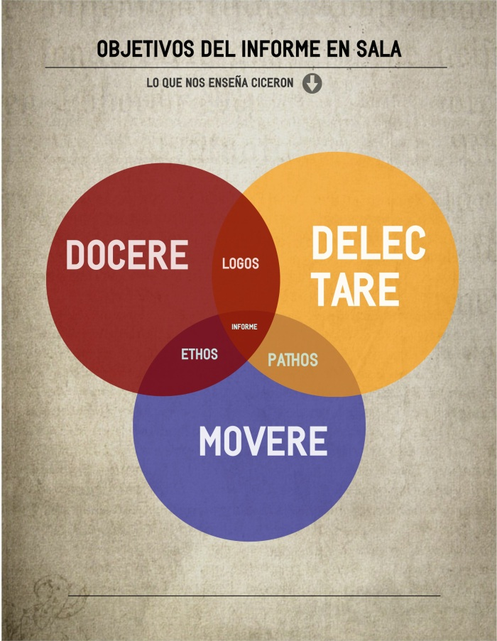 Objetivos de un discurso: docere, delectare, movere...