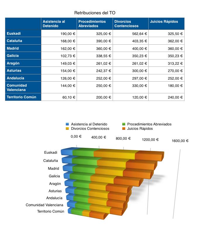 Tabla de retribuciones del Turno de Oficio por territorios. Datos recogidos por CEAJ