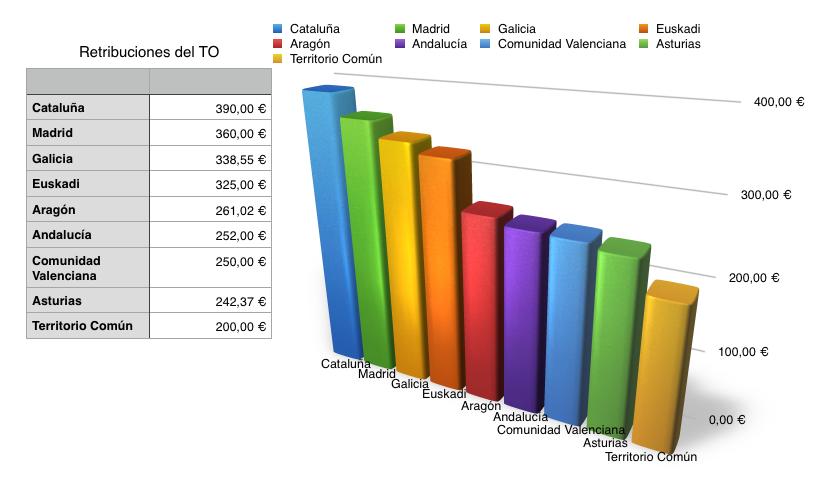 Retribución de un Procedimiento Abreviado en turno de oficio según la comunidad autónoma en que se preste el servicio. Fuente: Confederación Española de Abogados Jóvenes (CEAJ)