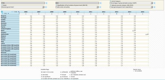 Ratio del PIB(GDP) destinado a orden público y seguridad