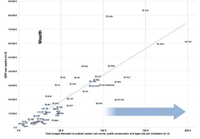 Ratio PIB/Cantidad destinada a Justicia en presupuestos