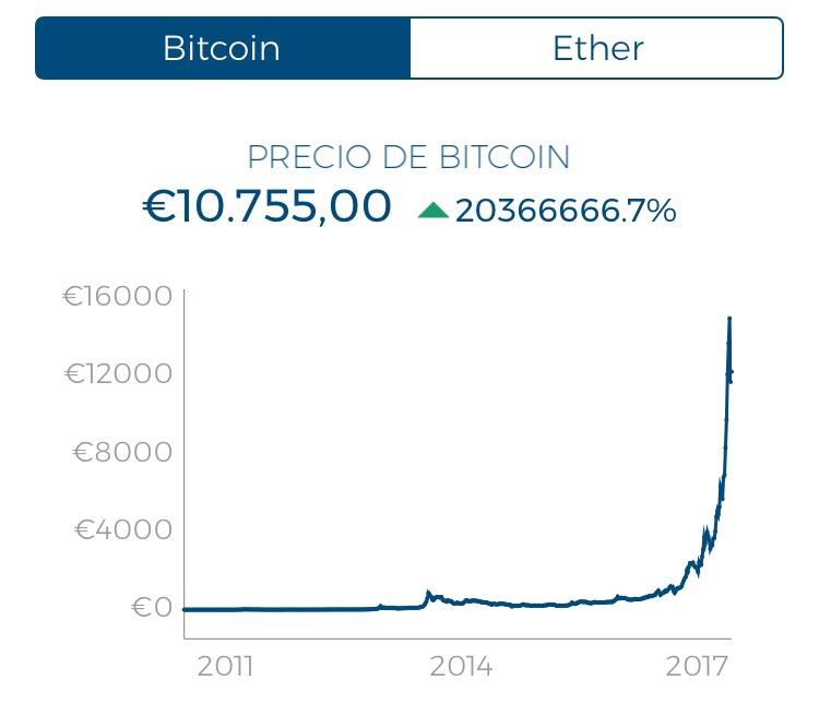 Evolución histórica del bitcoin
